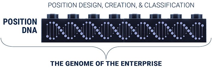 The Genome of the Enterprise