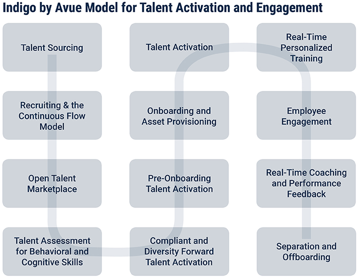 Talent Activation and Engagement